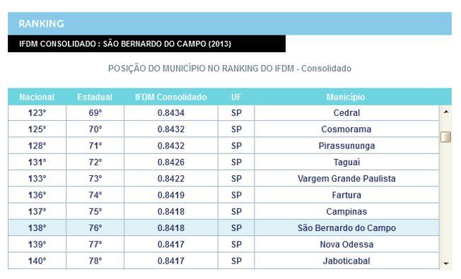 sao-bernardo-do-campo, firjan-2015